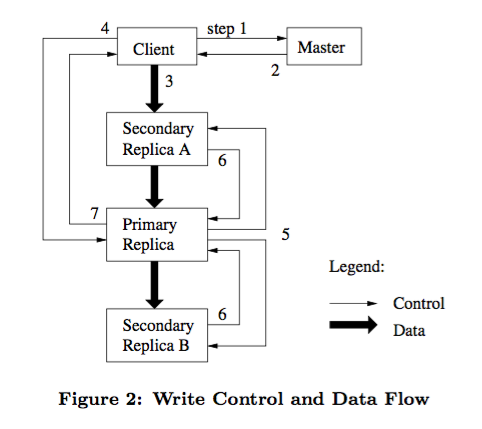 Write Control and Data flow