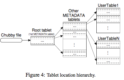 Tablet Location